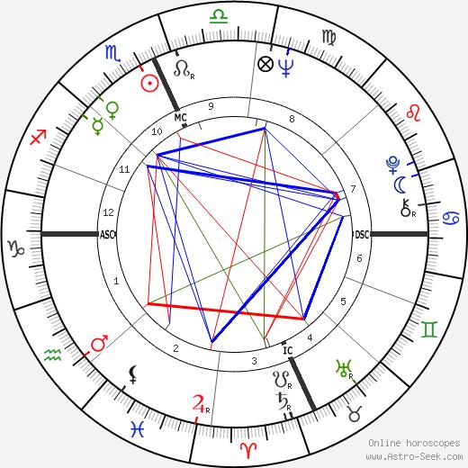 Adi Da tema natale, oroscopo, Adi Da oroscopi gratuiti, astrologia