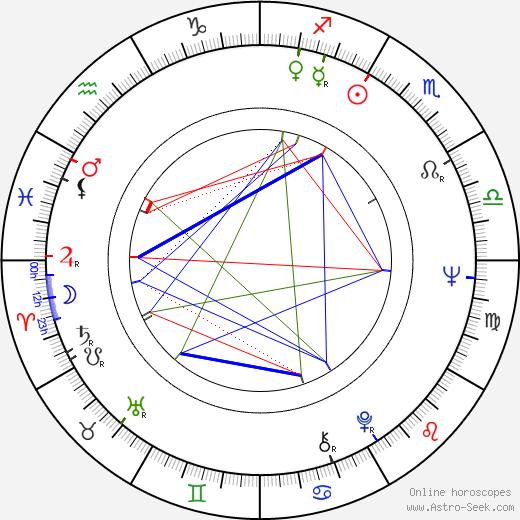 Allen Garfield tema natale, oroscopo, Allen Garfield oroscopi gratuiti, astrologia
