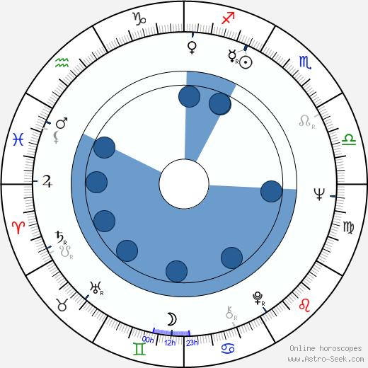 Andrew Grieve wikipedia, horoscope, astrology, instagram