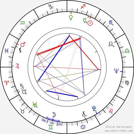 Ann Prentiss birth chart, Ann Prentiss astro natal horoscope, astrology