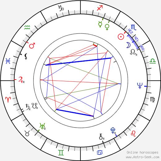 Anton Gorchev astro natal birth chart, Anton Gorchev horoscope, astrology