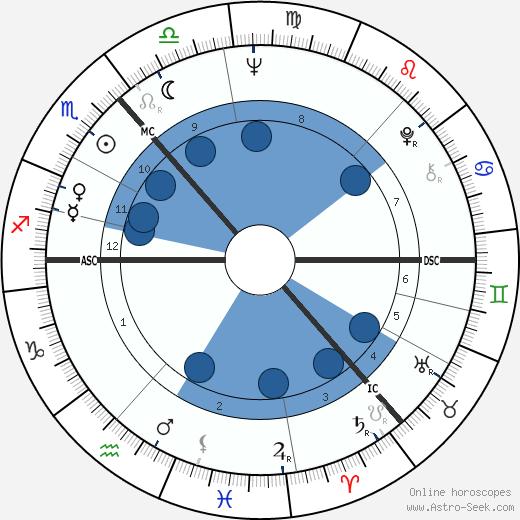 Barbara Watterson wikipedia, horoscope, astrology, instagram