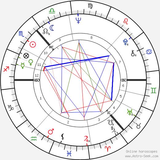 Barbara Watterson день рождения гороскоп, Barbara Watterson Натальная карта онлайн