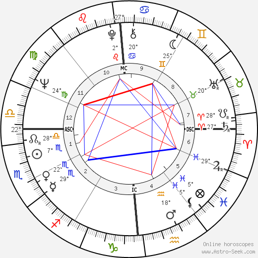 Bernard Kouchner birth chart, biography, wikipedia 2019, 2020