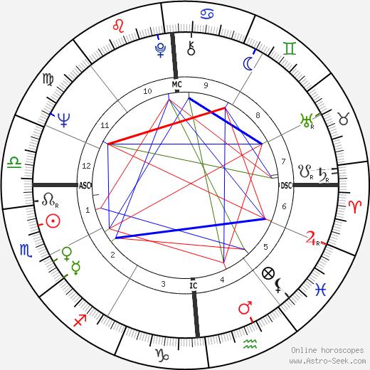 Bernard Kouchner astro natal birth chart, Bernard Kouchner horoscope, astrology