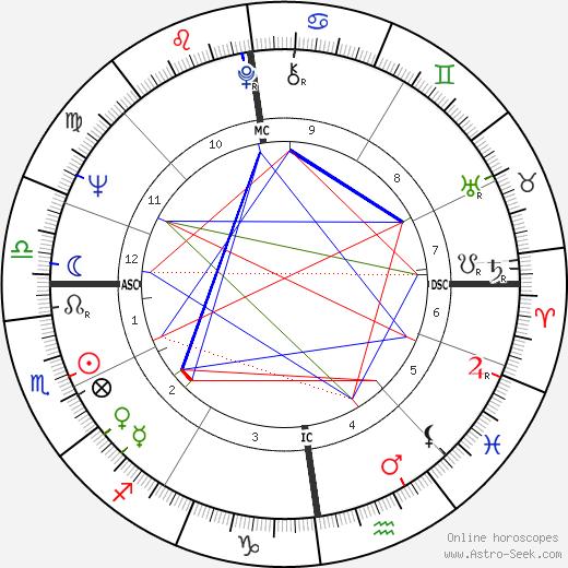 Björn Engholm birth chart, Björn Engholm astro natal horoscope, astrology