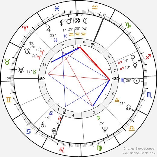 Brenda Vaccaro birth chart, biography, wikipedia 2019, 2020