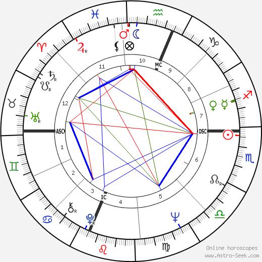 Бренда Ваккаро Brenda Vaccaro день рождения гороскоп, Brenda Vaccaro Натальная карта онлайн