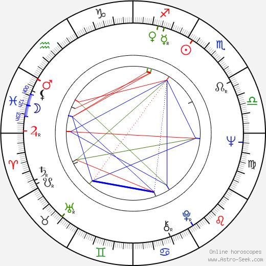 Copi astro natal birth chart, Copi horoscope, astrology