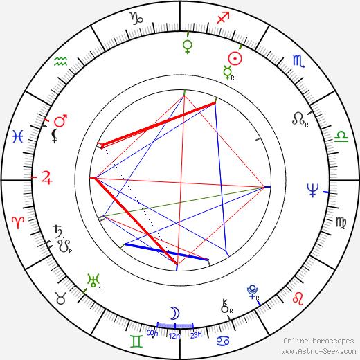 Dennis J. Gormley birth chart, Dennis J. Gormley astro natal horoscope, astrology