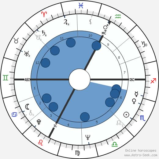 Enrico Albertosi wikipedia, horoscope, astrology, instagram