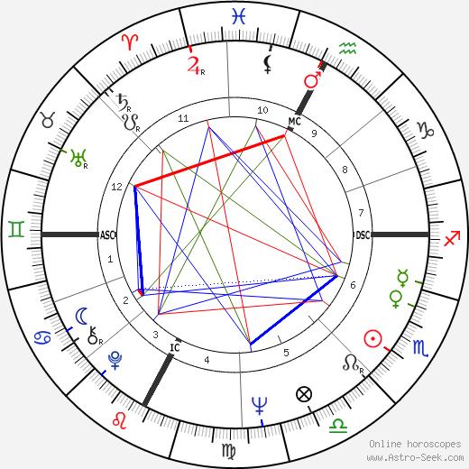Энрико Альбертози Enrico Albertosi день рождения гороскоп, Enrico Albertosi Натальная карта онлайн