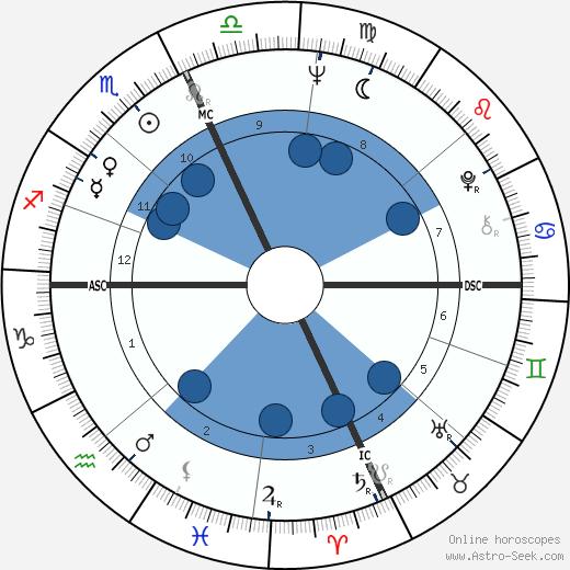Ernie H. Wright wikipedia, horoscope, astrology, instagram