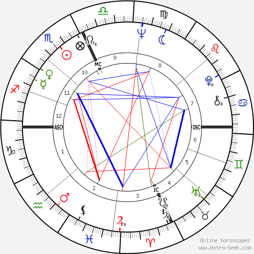 Ernie H. Wright astro natal birth chart, Ernie H. Wright horoscope, astrology