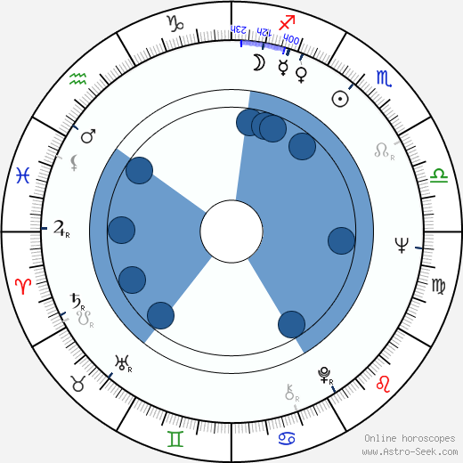 George V. Higgins wikipedia, horoscope, astrology, instagram