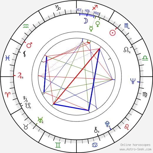 George V. Higgins tema natale, oroscopo, George V. Higgins oroscopi gratuiti, astrologia