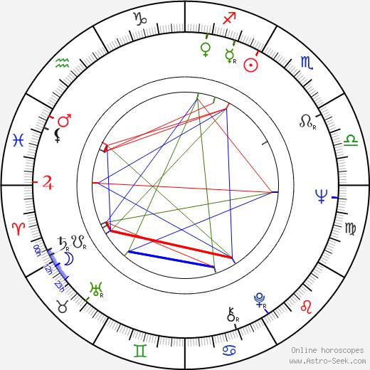 György Schöpflin birth chart, György Schöpflin astro natal horoscope, astrology