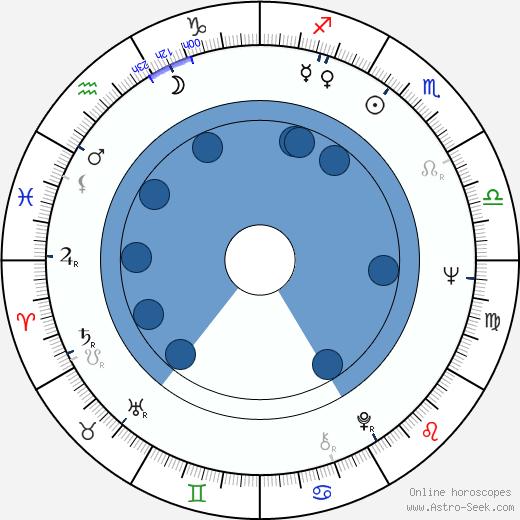 Henrik Otto Donner wikipedia, horoscope, astrology, instagram
