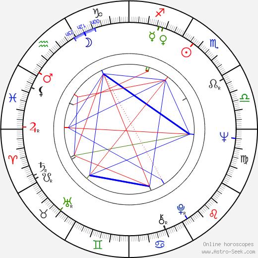Henrik Otto Donner astro natal birth chart, Henrik Otto Donner horoscope, astrology