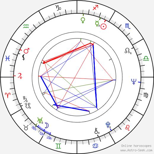 Igor Klass tema natale, oroscopo, Igor Klass oroscopi gratuiti, astrologia
