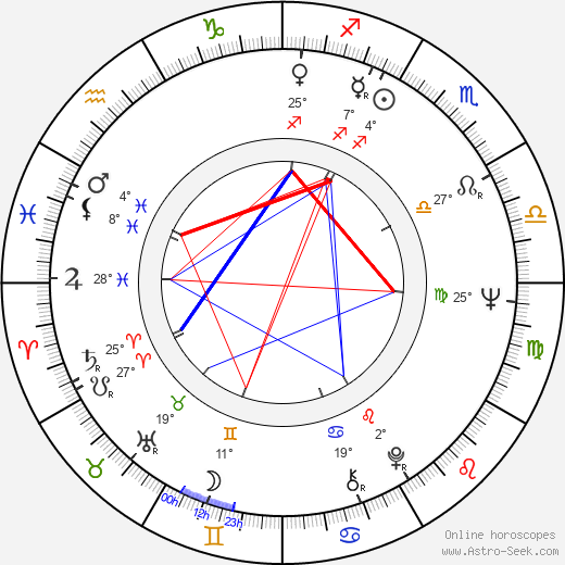 Inka Čekanová birth chart, biography, wikipedia 2019, 2020