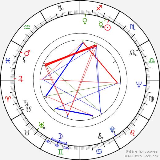 Inka Čekanová astro natal birth chart, Inka Čekanová horoscope, astrology