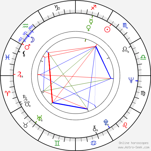 Ivan Soeldner birth chart, Ivan Soeldner astro natal horoscope, astrology