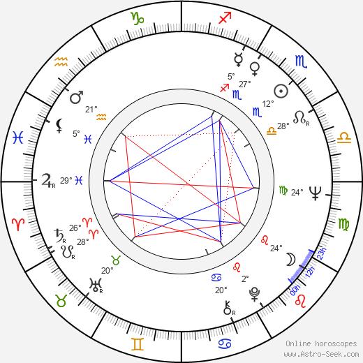 Jan Nowicki birth chart, biography, wikipedia 2020, 2021