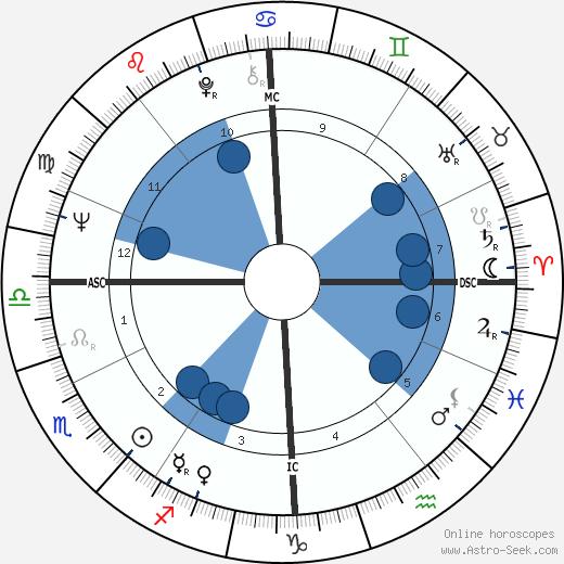 Jean-Claude Delarue wikipedia, horoscope, astrology, instagram