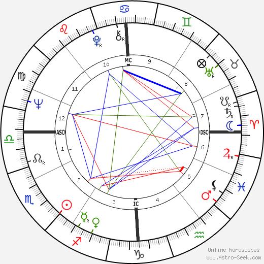 Jean-Claude Delarue tema natale, oroscopo, Jean-Claude Delarue oroscopi gratuiti, astrologia