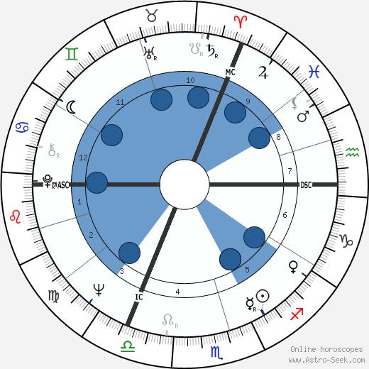 Jean-Louis Thys wikipedia, horoscope, astrology, instagram