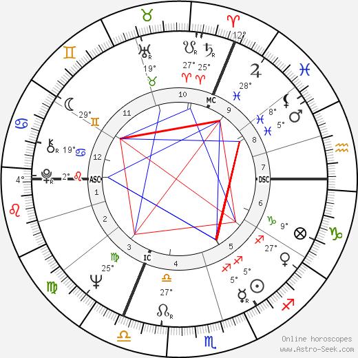 Jean-Louis Thys birth chart, biography, wikipedia 2020, 2021