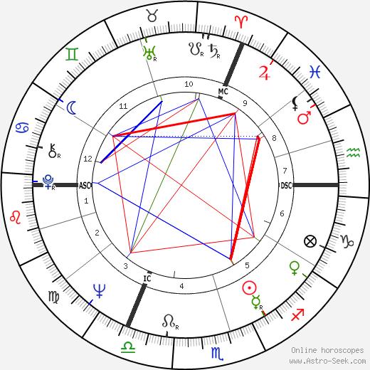 Jean-Louis Thys birth chart, Jean-Louis Thys astro natal horoscope, astrology