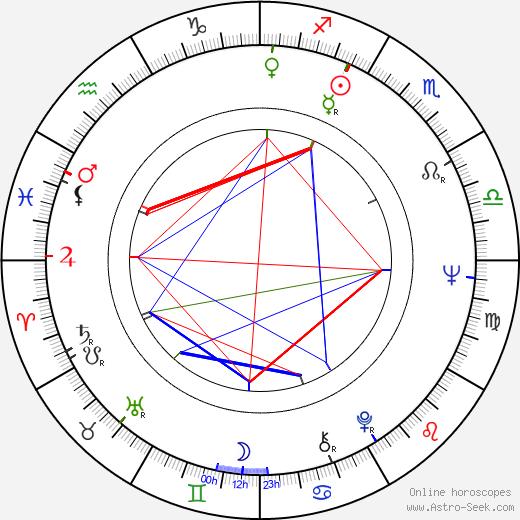 Jonathan Burn birth chart, Jonathan Burn astro natal horoscope, astrology