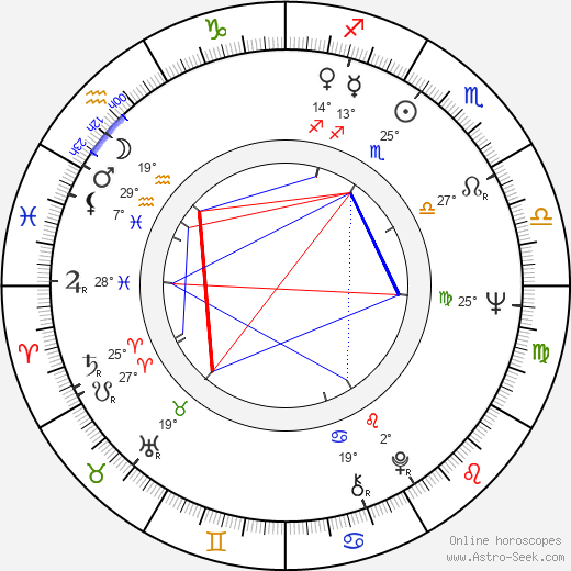 Ladislav Goral birth chart, biography, wikipedia 2020, 2021