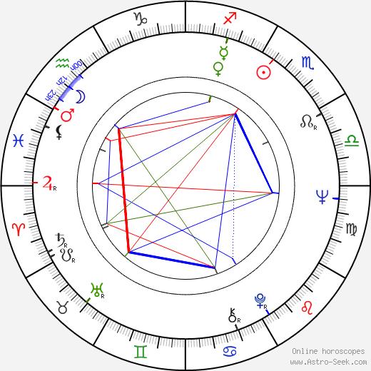 Ladislav Goral birth chart, Ladislav Goral astro natal horoscope, astrology