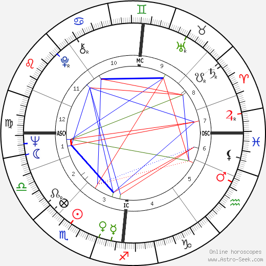 Laila Kinnunen tema natale, oroscopo, Laila Kinnunen oroscopi gratuiti, astrologia