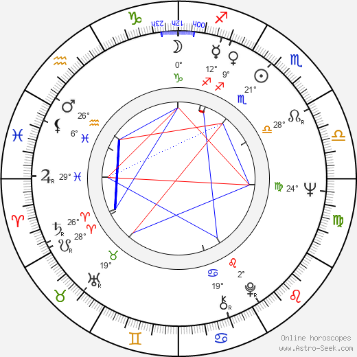 Ludvík Wolf birth chart, biography, wikipedia 2019, 2020