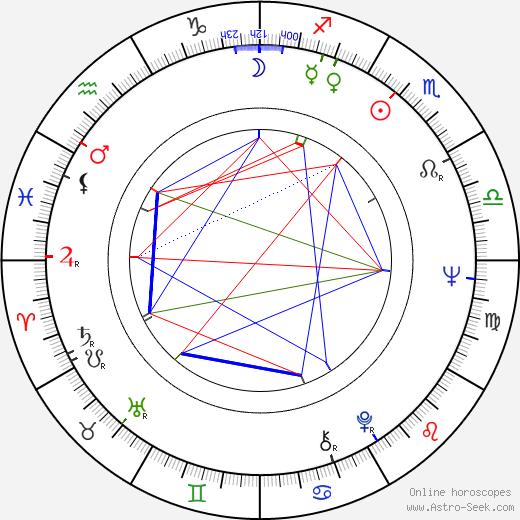 Ludvík Wolf astro natal birth chart, Ludvík Wolf horoscope, astrology