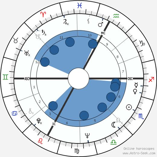 Marco Bellocchio wikipedia, horoscope, astrology, instagram