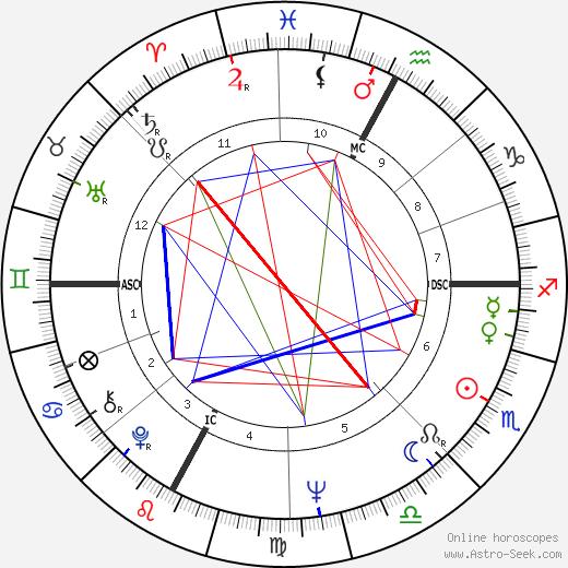 Марко Беллоккьо Marco Bellocchio день рождения гороскоп, Marco Bellocchio Натальная карта онлайн