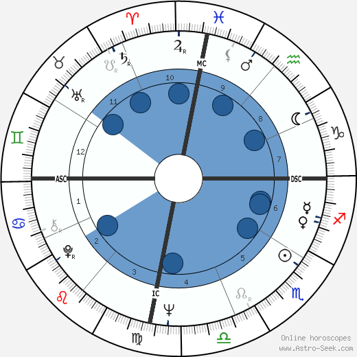 Mark Isaac-Williams wikipedia, horoscope, astrology, instagram
