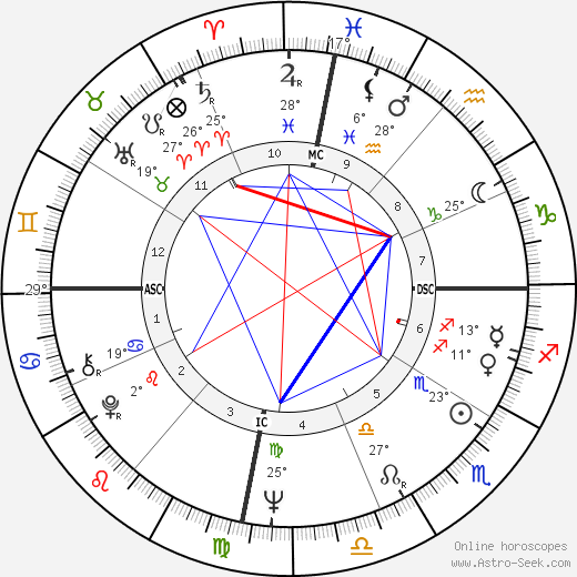 Mark Isaac-Williams birth chart, biography, wikipedia 2020, 2021