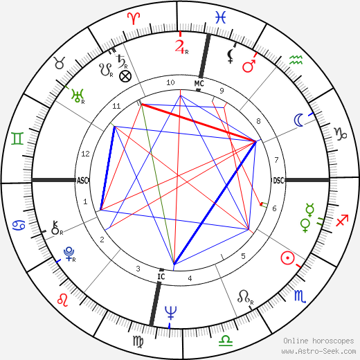 Mark Isaac-Williams birth chart, Mark Isaac-Williams astro natal horoscope, astrology