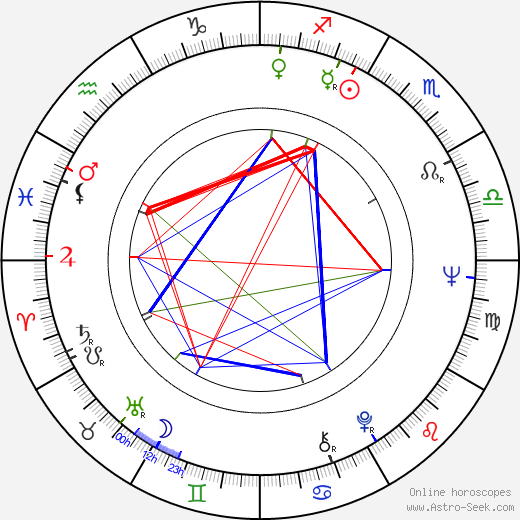Mark Margolis birth chart, Mark Margolis astro natal horoscope, astrology