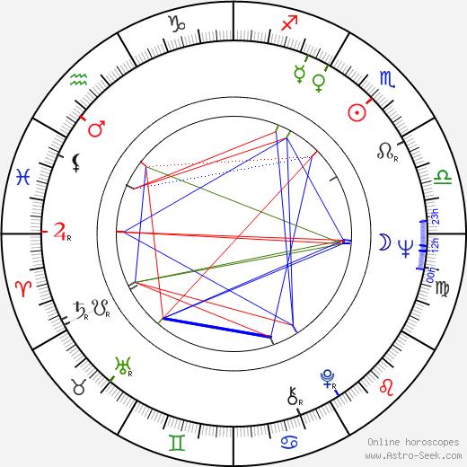 Martin Davidson birth chart, Martin Davidson astro natal horoscope, astrology