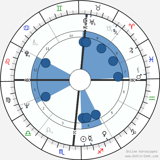 Martin Feldstein wikipedia, horoscope, astrology, instagram
