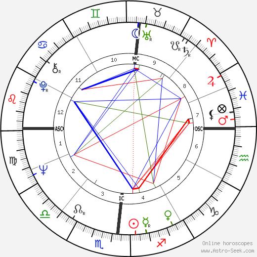 Мартин Фельдстейн Martin Feldstein день рождения гороскоп, Martin Feldstein Натальная карта онлайн