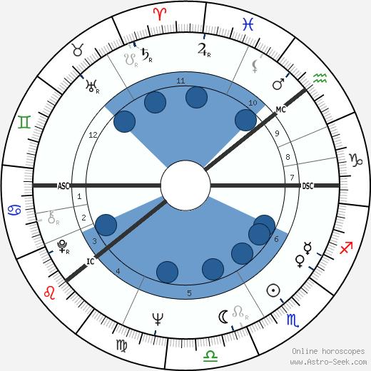 Matti Paananen wikipedia, horoscope, astrology, instagram