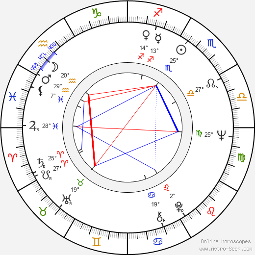 Max Phipps birth chart, biography, wikipedia 2020, 2021